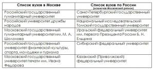 список вузов